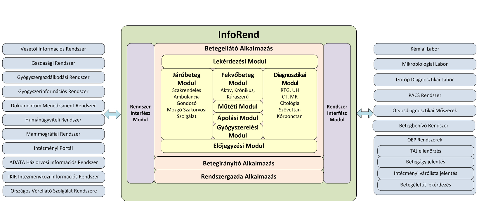 InfoRend diagram